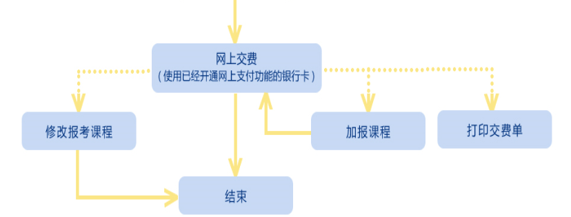 2020年4月陕西自考报考流程